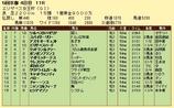 第14S:11月3週 エリザベス女王杯 成績