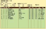 第14S:01月4週 平安S 成績