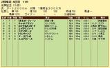 第13S:02月2週 佐賀記念 成績