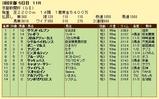 第12S:05月2週 京都新聞杯 成績