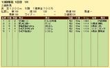 第10S:12月2週 泥@マスカーニ 競争成績