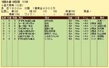 第7S:2月2週 小倉大賞典 競争成績