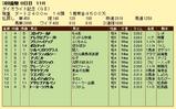 第13S:03月4週 ダイオライト記念 成績
