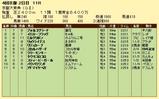 第7S:10月2週 京都大賞典 競争成績