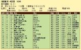 第10S:06月1週 東京優駿 競争成績