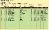 第10S:09月2週 小倉2歳S 競争成績
