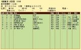 第11S:02月1週 東京新聞杯 競争成績
