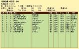 第14S:08月4週 札幌記念 成績