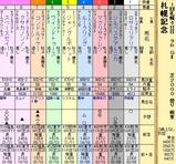 第6S:8月4週 札幌記念 出馬表