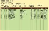第5S:5月3週 京王杯スプリングC 競争成績