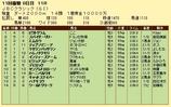 第16S:11月1週 JBCC 成績