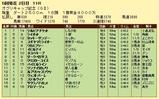 第5S:4月4週 オグリキャップ記念 競争成績