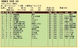 第9S:02月1週 泥@ベルリーニ 競争成績