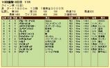 第5S:10月1週 クイーン賞 競争成績
