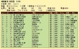 第13S:11月1週 天皇賞秋 成績