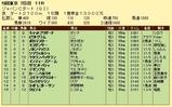 第16S:12月1週 JCD 成績