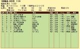 第9S:04月4週 福島牝馬S 競争成績