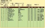 第10S:01月3週 日経新春杯 競争成績