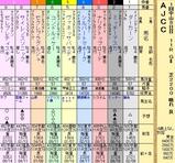 第6S:1月4週 AJCC 出馬表