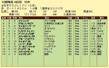 第10S:11月4週 全日本サラブレッドC 競争成績