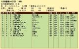 第5S:11月4週 彩の国浦和記念 競争成績