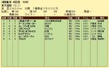 第8S:6月1週 東京優駿 競争成績