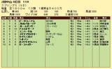 第6S:3月4週 スプリングS 競争成績