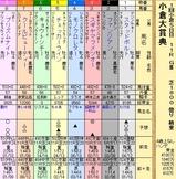 第12S:02月1週 小倉大賞典