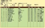 第12S:01月4週 川崎記念 成績