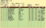 第7S:3月2週 中京記念 競争成績