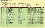 第16S:01月4週 平安S 成績