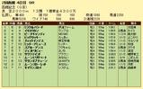 第13S:07月4週 函館記念 成績