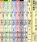 第8S:4月1週 産経大阪杯 出馬表