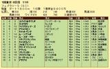 第14S:02月4週 フェブラリーS 成績