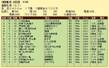 第14S:05月4週 優駿牝馬 成績