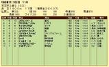 第14S:11月3週 京王杯2歳S 成績