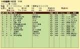 第16S:10月1週 クイーン賞 成績