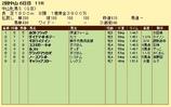 第12S:03月3週 中山牝馬S 成績
