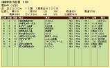 第14S:12月4週 愛知杯 成績