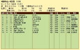第9S:09月4週 セントライト記念 競争成績