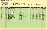 第7S:12月1週 京阪杯 競争成績