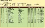 第15S:03月5週 マーチS 成績