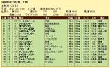 第7S:6月1週 金鯱賞 競争成績