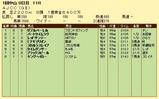 第11S:01月4週 AJCC 競争成績