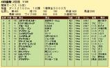 第16S:05月4週 関東オークス 成績