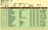 第10S:06月3週 帝王賞 競争成績