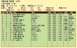 第15S:02月1週 小倉大賞典 成績