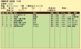 第8S:6月1週 金鯱賞 競争成績