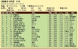 第9S:05月2週 NHKマイルC 競争成績