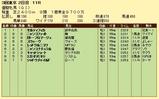 第9S:05月4週 優駿牝馬 競争成績